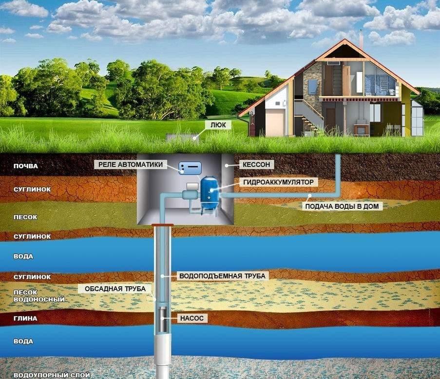 Виды систем водоснабжения